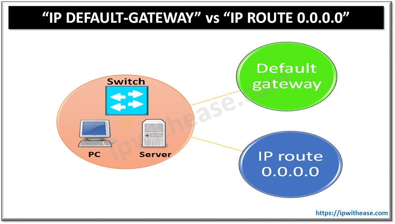"""IP DEFAULT-GATEWAY"" AND ""IP ROUTE 0.0.0.0"""