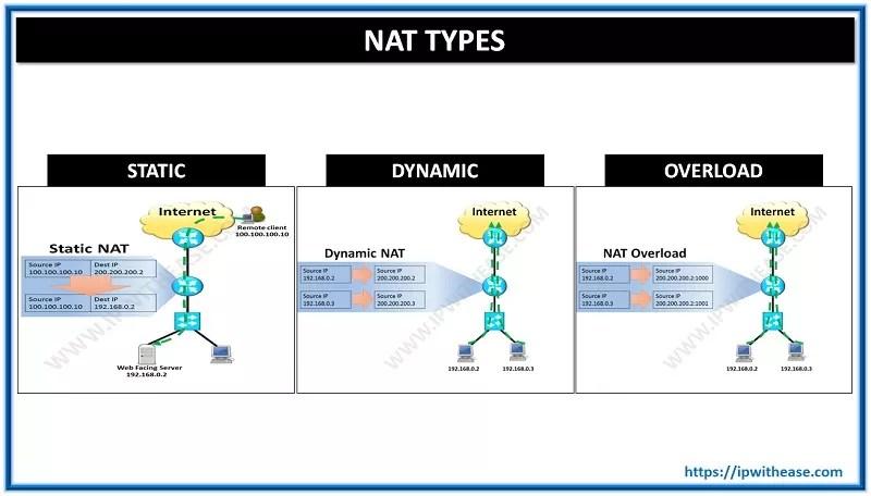 nat static vs dynamic