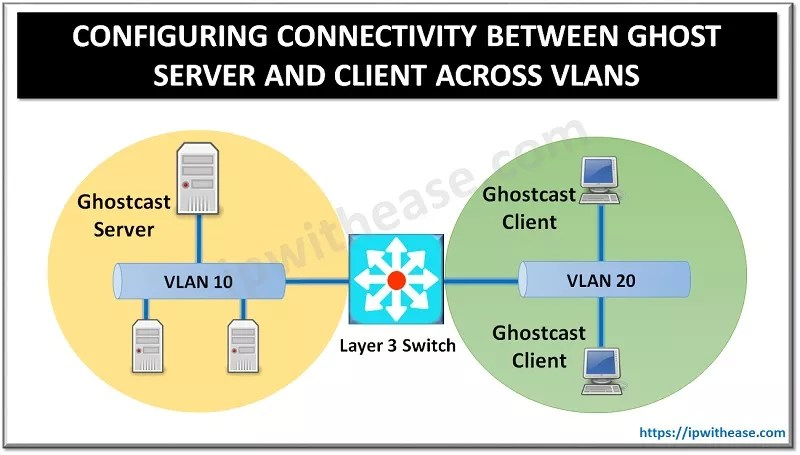 CONFIGURING CONNECTIVITY BETWEEN GHOST SERVER AND CLIENT ACROSS VLANS