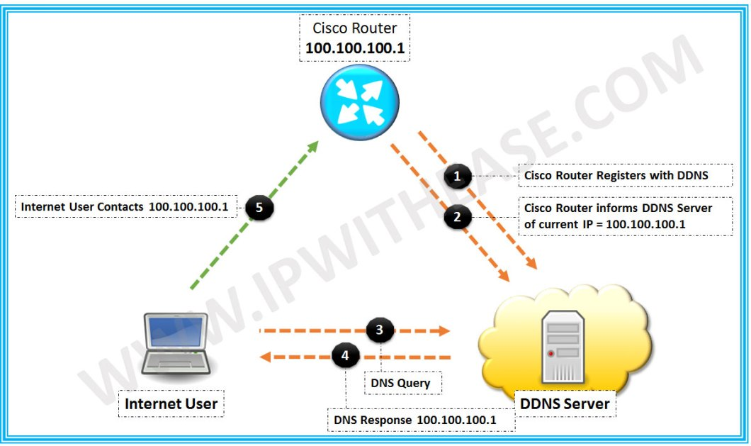 How to Configure DDNS in a Cisco Router | IP With Ease | IP With Ease
