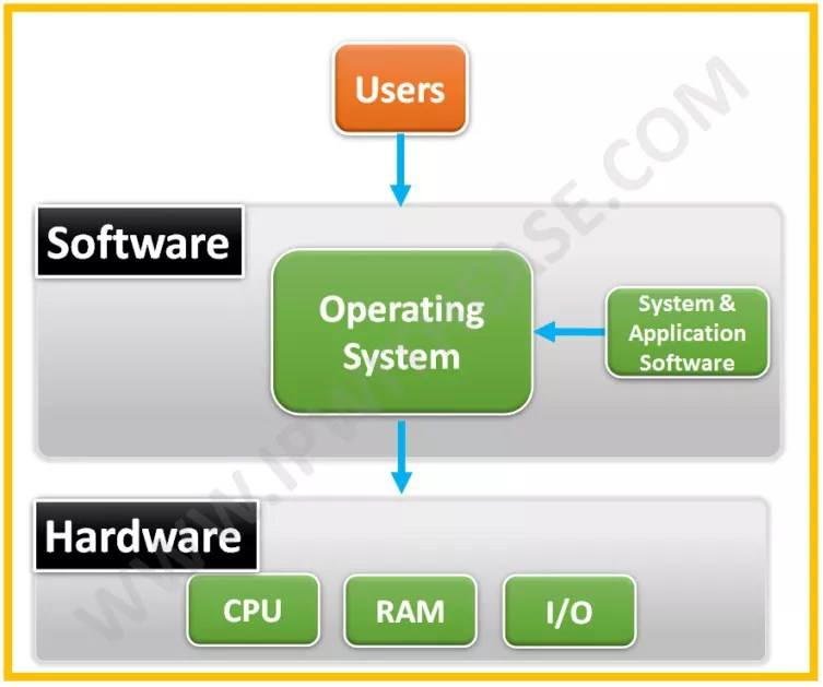 what-is-operating-system-and-its-functions