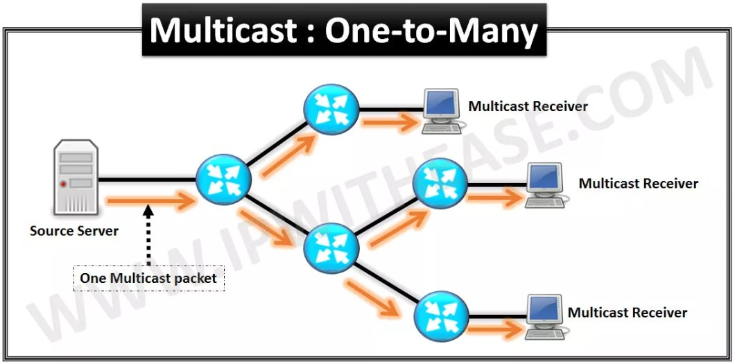 understanding-multicast-basics