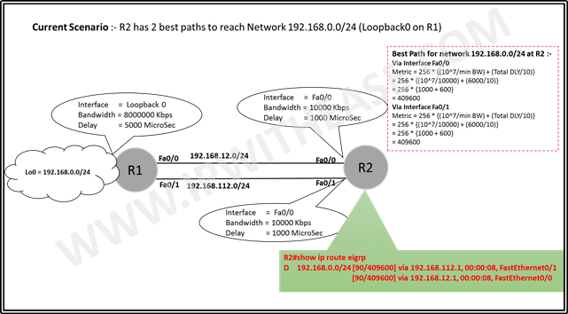 eigrp-preferred-path-manipulation