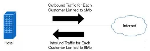 ubrl-user-based-rate-limiting