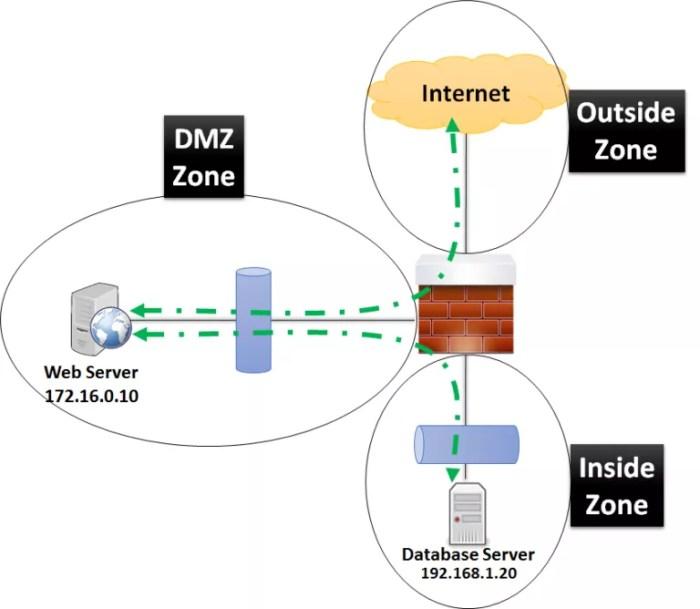 DMZ Cisco
