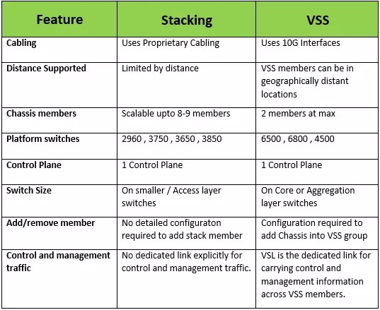 Stacking vs VSS | IP With Ease | IP With Ease