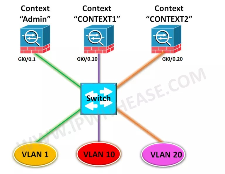 Configuring Multiple Context Mode in Cisco ASA | IP With Ease | IP