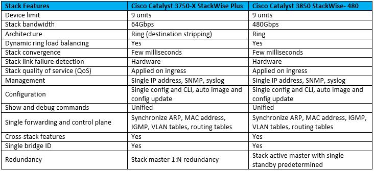 stackwise-plus-vs-stackwise-480