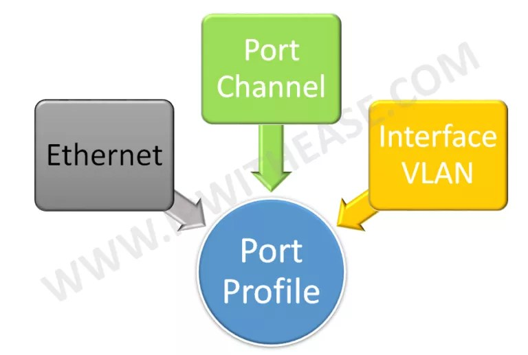 Configuring Port Profiles in NEXUS | IP With Ease | IP With Ease