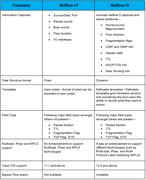 netflow-v5-vs-v9