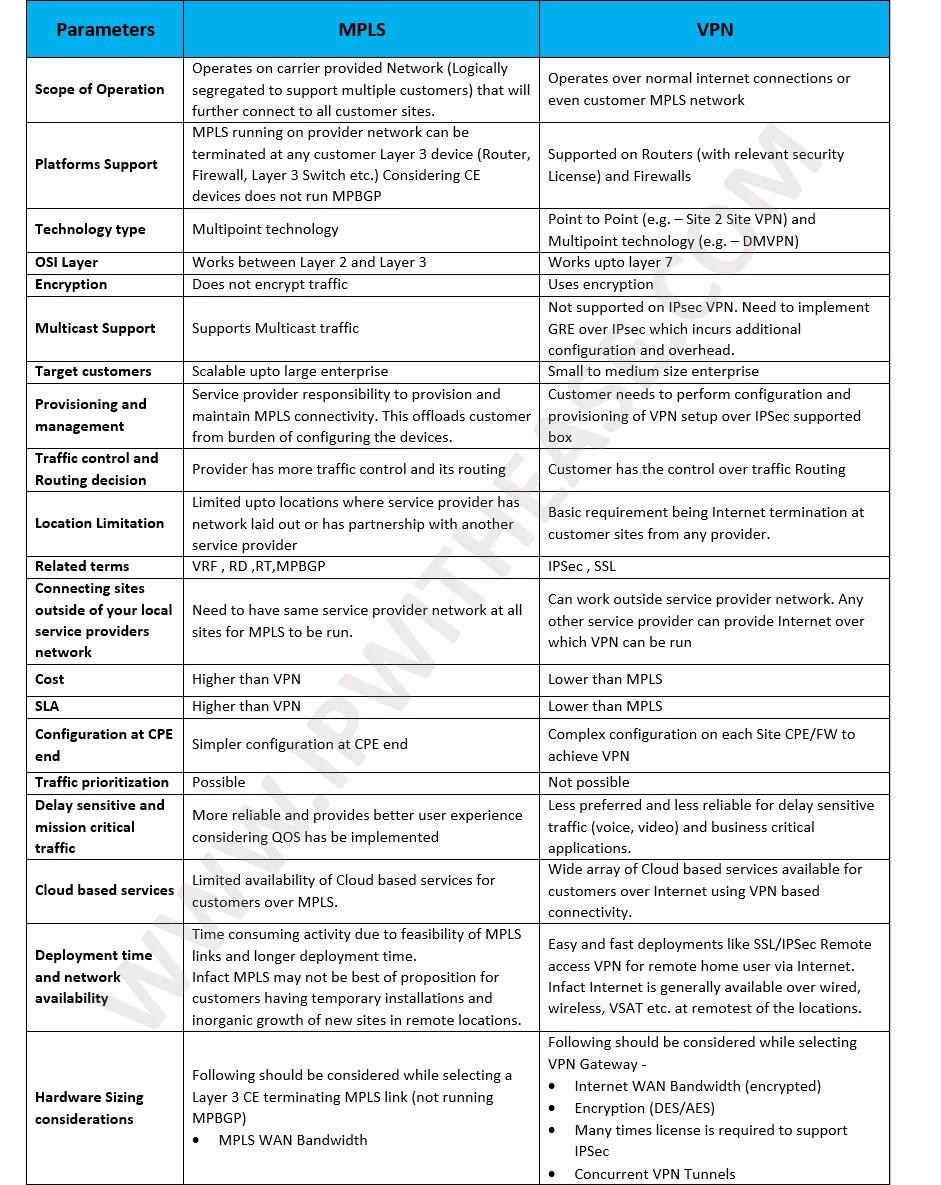 MPLS vs VPN detailed chart