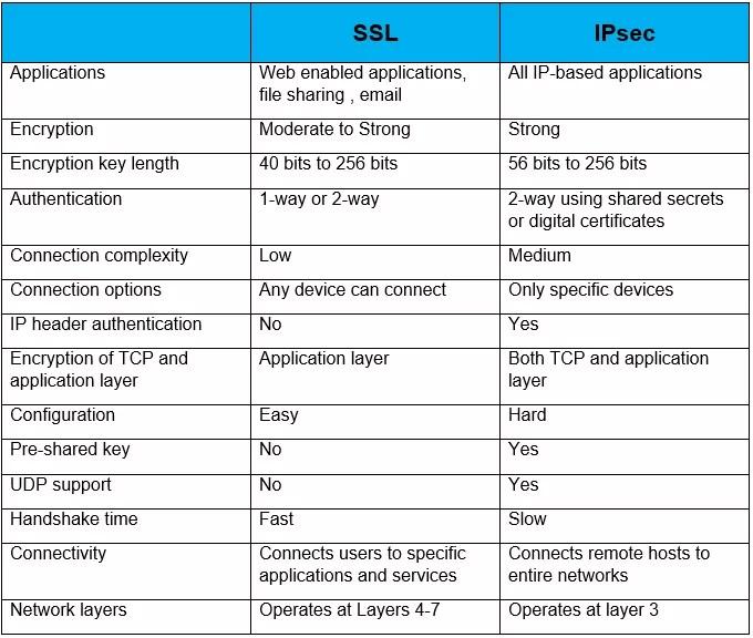 ssl-vs-ipsec