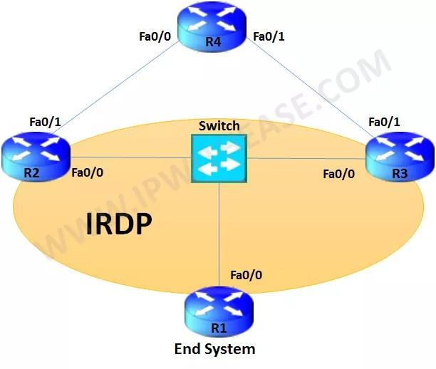 irdp protocol