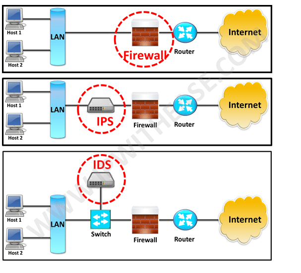 IDS vs IPS vs Firewall