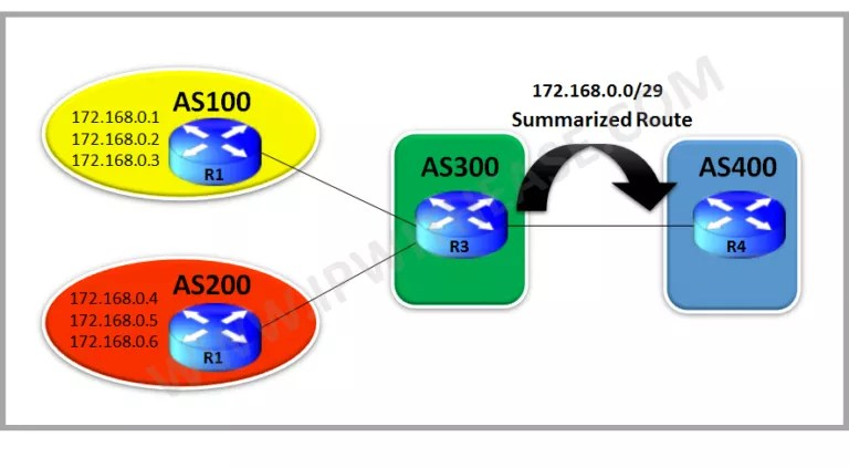 understanding-bgp-suppress-map-and-attribute-map