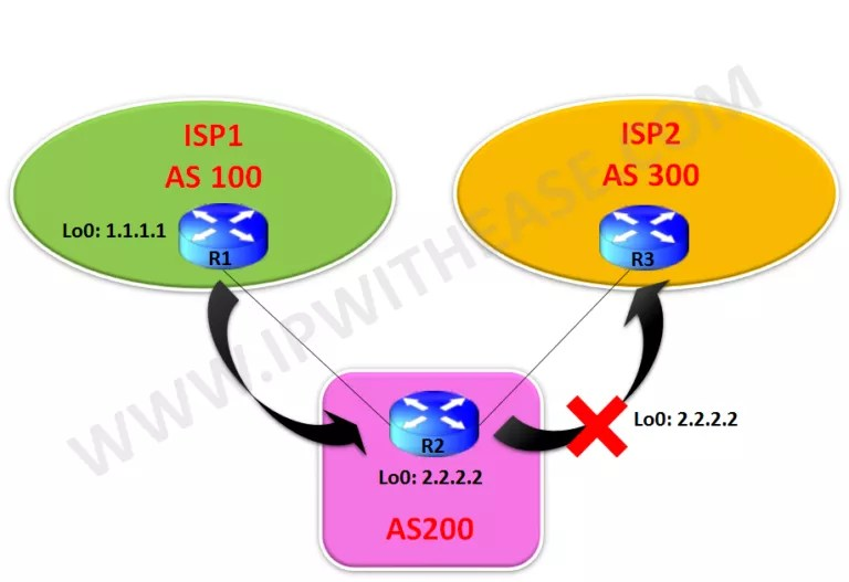 BGP advertise-map