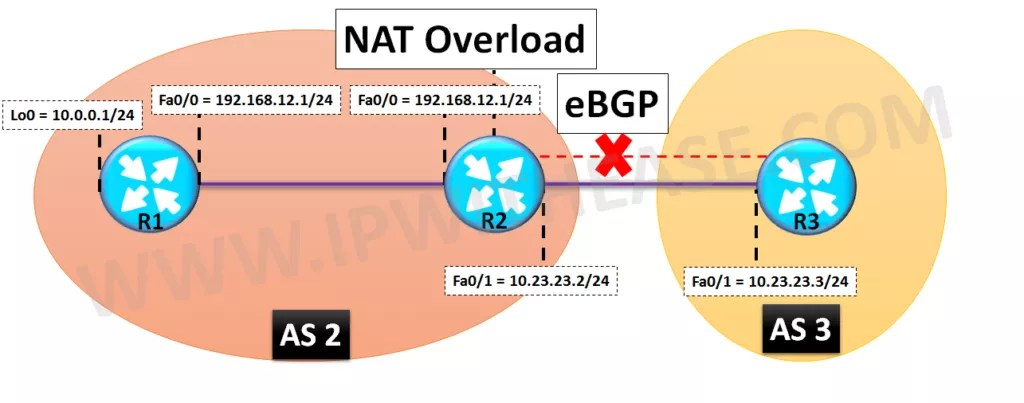 BGP NEIGHBORSHIP DROPS WHEN NAT IS ENABLED