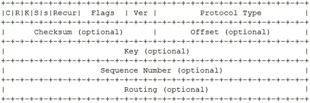 generic routing encapsulation-gre