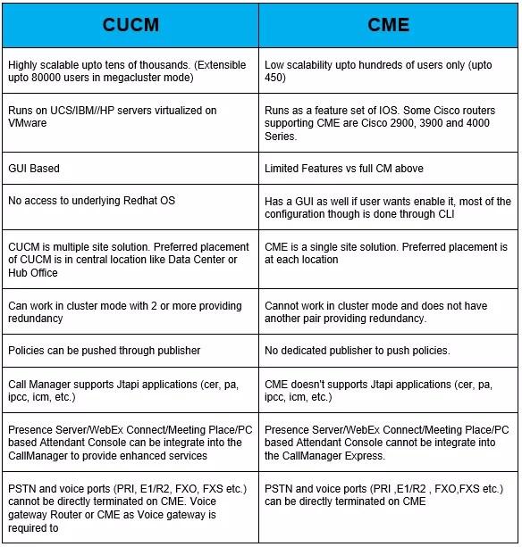 cucm-vs-cme