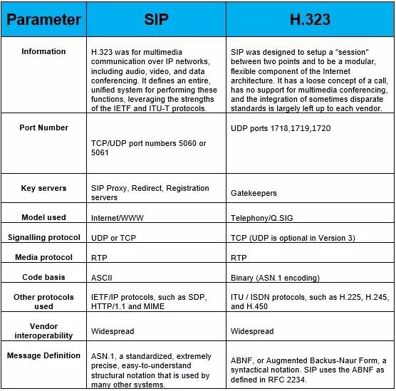 sip-vs-h323