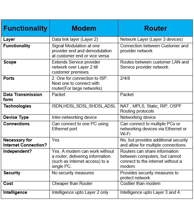 modem-vs-router