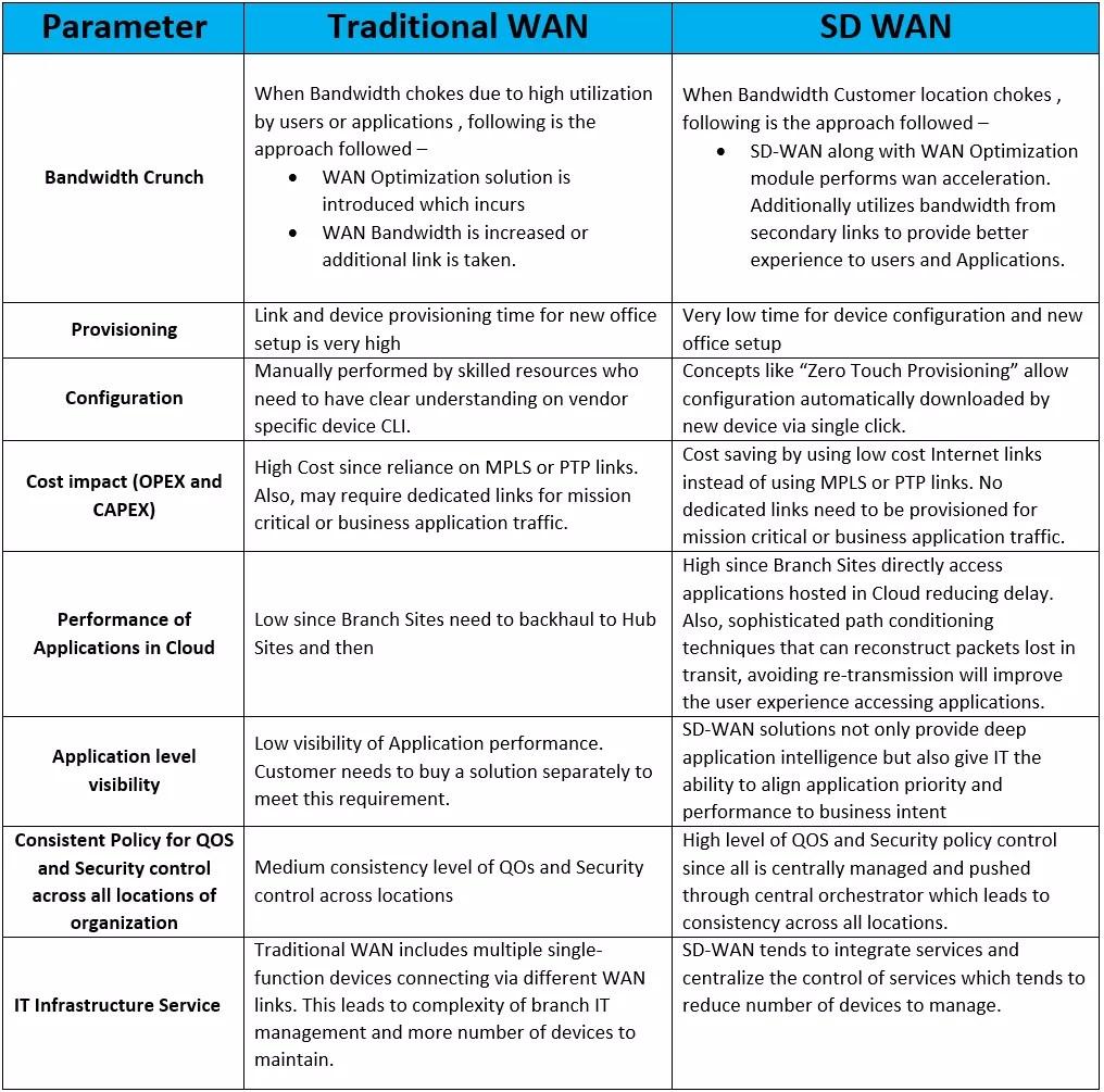 sd-wan-vs-traditional-wan