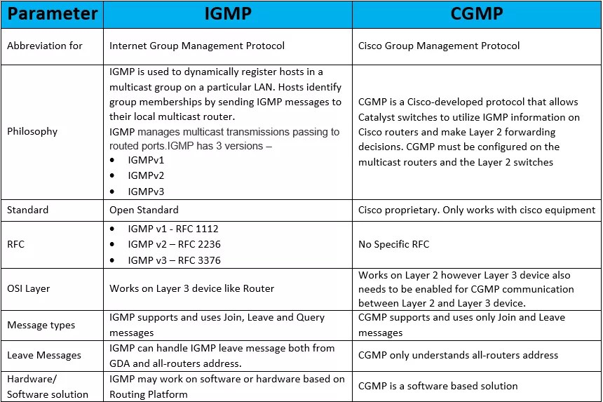 IGMP vs CGMP | IP With Ease | IP With Ease