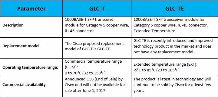 glc-t-vs-glc-te