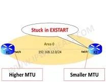 Thumbnail OSPF STUCK IN EXSTART – MTU MISMATCH (POST).