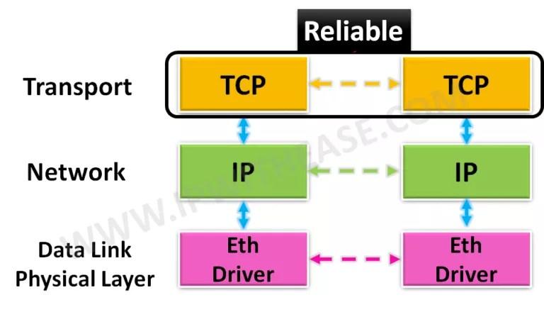 tcp-transport-control-protocol