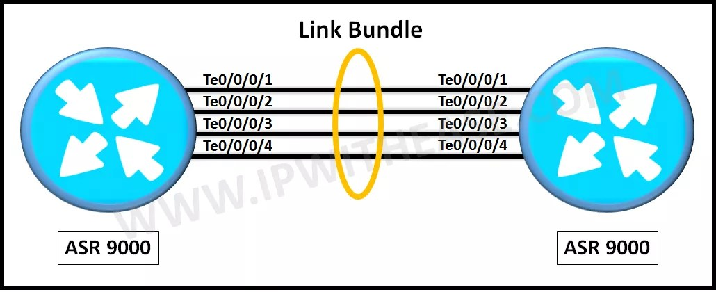 configuring-ethernet-link-bundles-in-cisco-ios-xr-asr