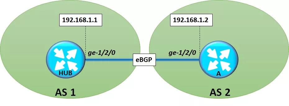 configure-ebgp-neighborship-in-junos