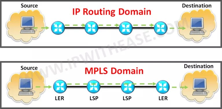 mpls-vs-ip-routing