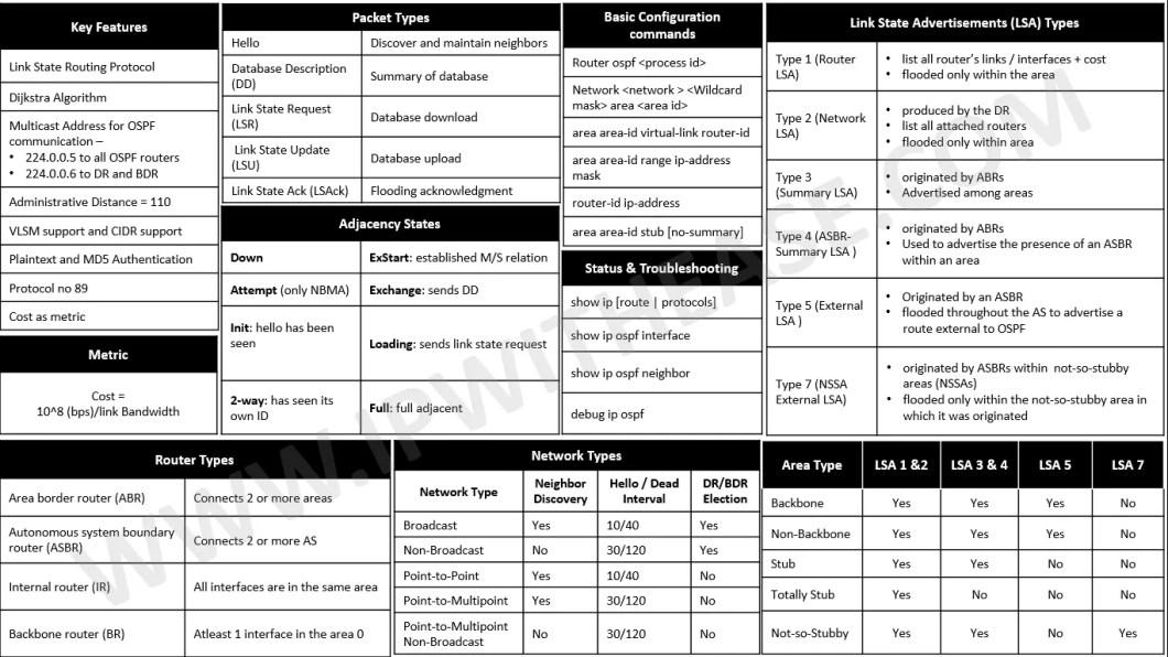 OSPF Cheatsheet