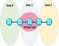 OSPF Virtual Link | IP With Ease