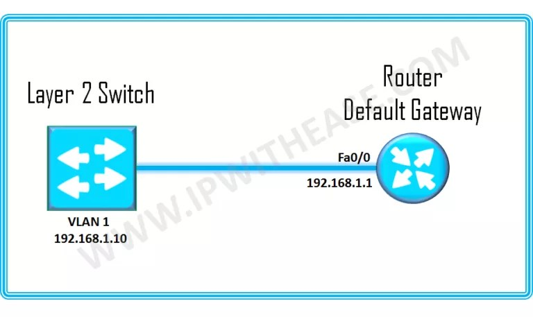 Layer 2 switch and default gateway