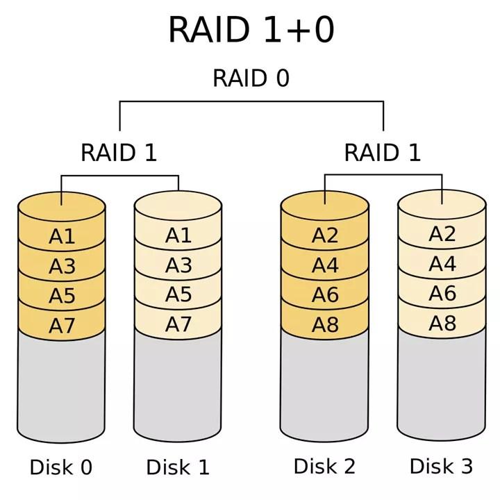 what-is-raid
