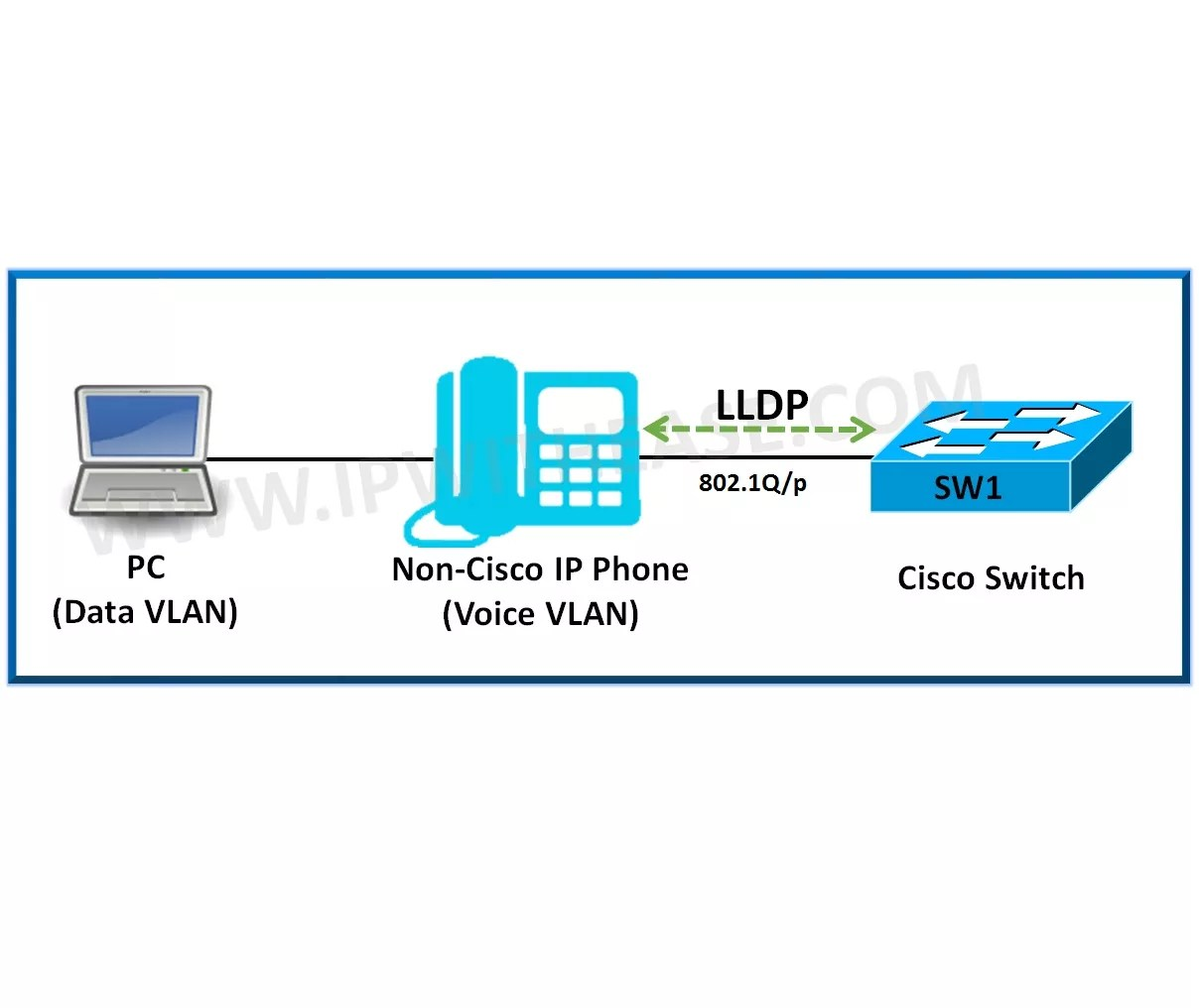 have cisco based networking infrastructure and some other vendor ip  voice setup like avaya etc , inspite of configuring voice vlan on cisco  switches ,we