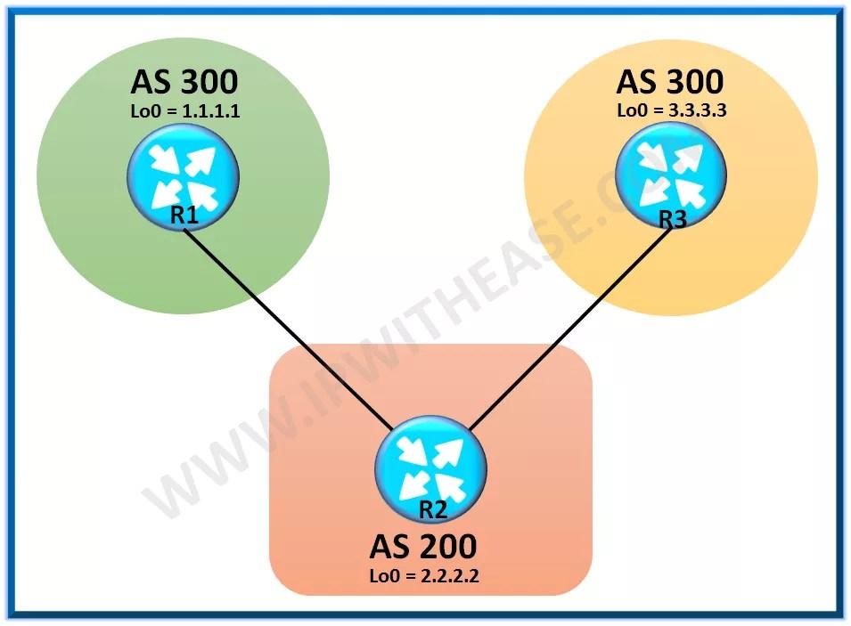 Understanding BGP Community Attributes