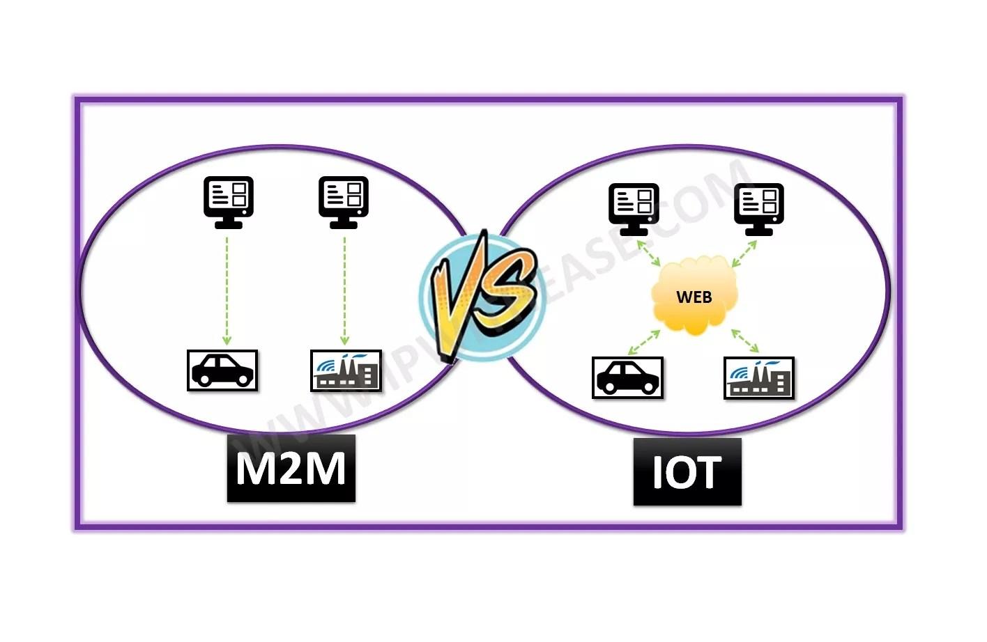 M2M vs IOT