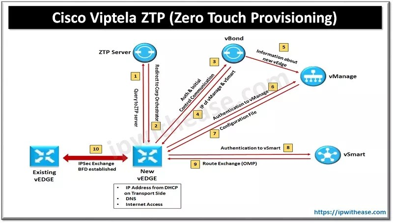 Zero Touch Provisioning