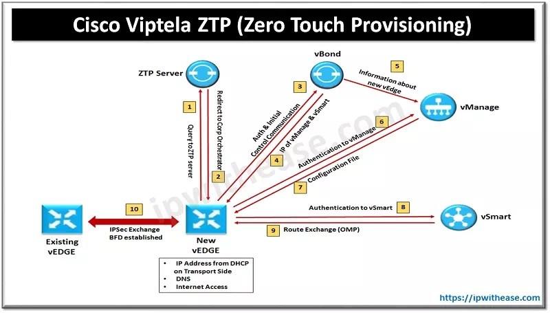 Zero Touch Provisioning