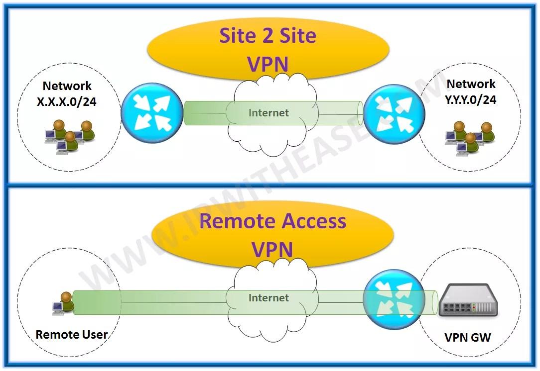 VPN vs Remote Desktop