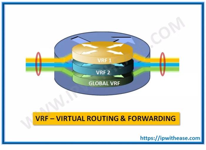 VRF or Virtual Routing & Forwarding