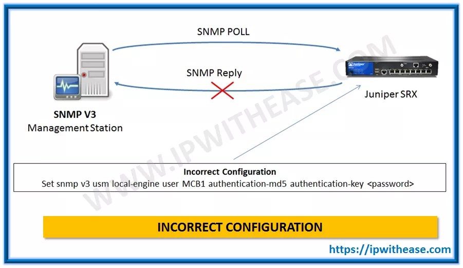 Unable to Integrate SRX to SNMPV3 server | IP With Ease | IP With Ease