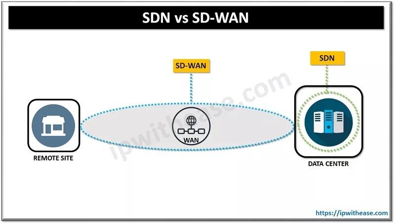 SDN VS SD-WAN