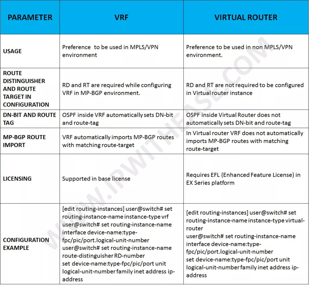 Difference between VRF and Virtual Router in Juniper | IP With Ease