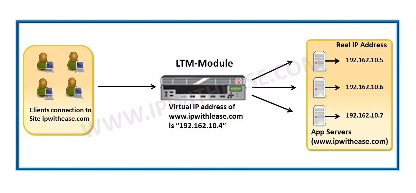 F5 ltm modules