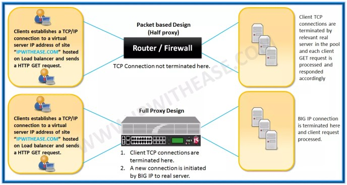 Packet based design vs Full Proxy design in F5 | IP With Ease