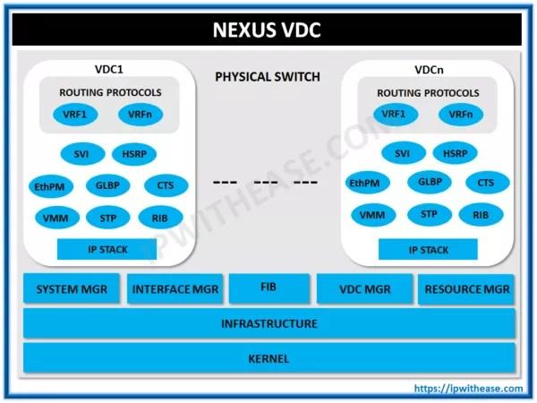 Nexus VDC